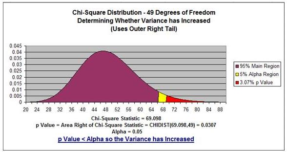 Chi Square Distribution Curve