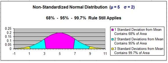 Normal Distribution - 68 - 95 - 99 Rule