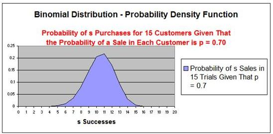 how to decide if poisson or binomial distribution