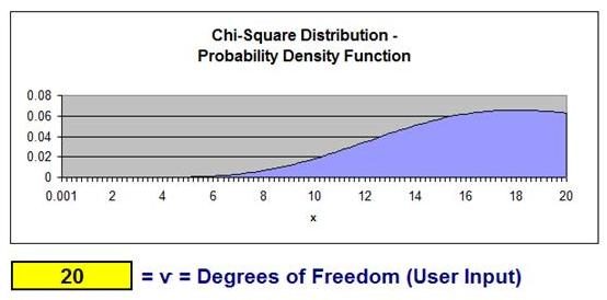 Excel statistical instruction for Chi square table 99 degrees of freedom