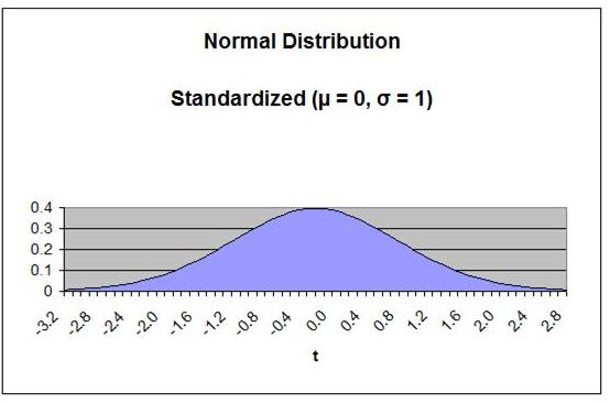 Normal Distribution - Standardized - Same as t Distribution with v = 30