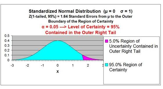 Confidence Interval - Normal Distribution Curve - One-Tailed Right - 95% Confidence Interval