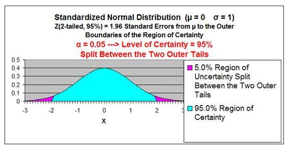 Confidence Interval - Normal Distribution Curve - Two-Tailed - 95% Confidence Interval