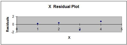 Regression Step 7 - Evaluate the Residuals