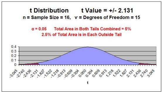 t Value Chart 15 Degrees of Freedom, a = 0.05